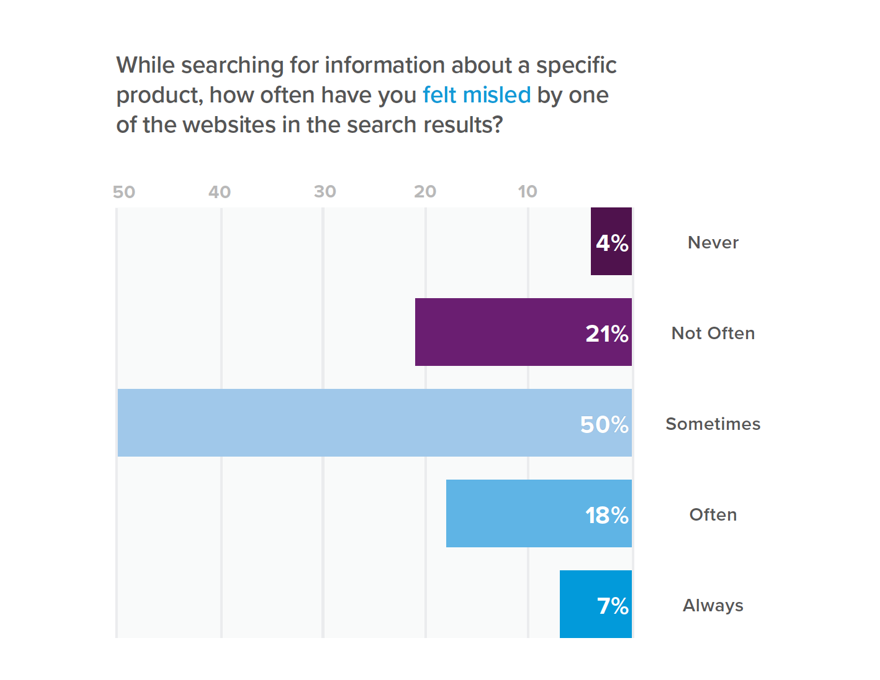 Graph of consumers who feel misled by search results