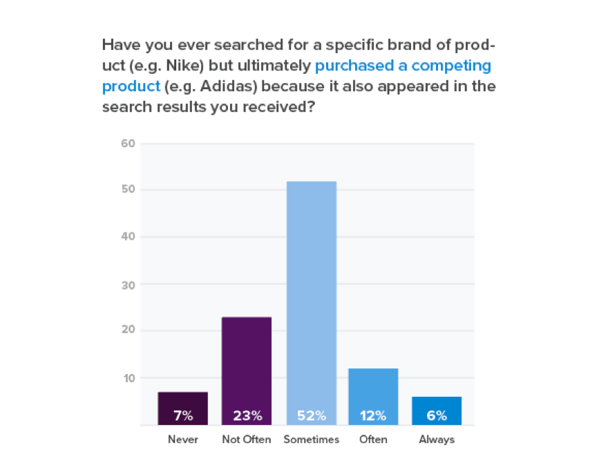 Graph of consumers who purchase competing products