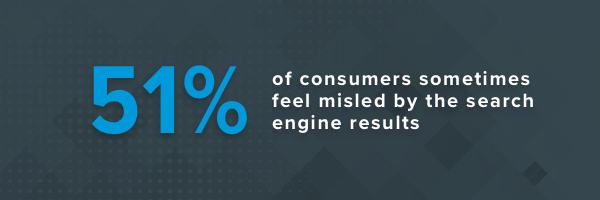 51% of consumers sometimes feel misled by the search engine results.