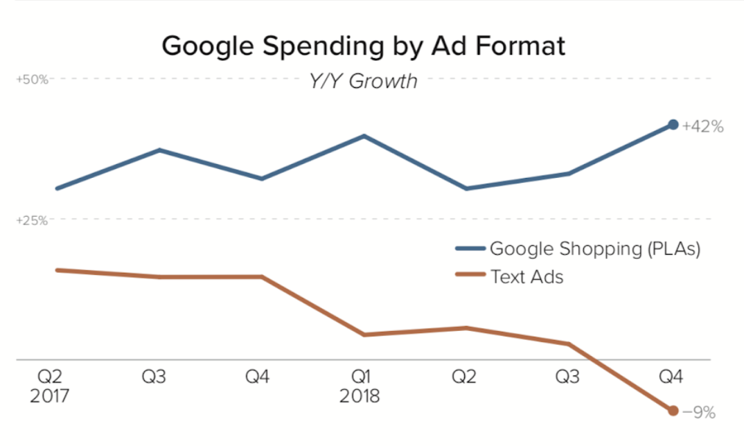 While text ad spending fell 9% Y/Y following three quarters of single-digit growth, spending on Google Shopping ads grew 42% Y/Y in Q4 2018.