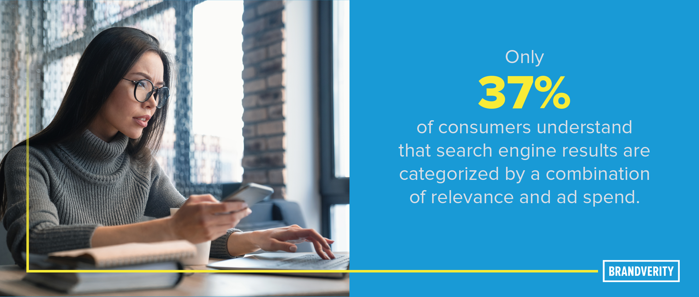 Only 37% of consumers understand that search engine results are categorized by a combination of relevance and ad spend.